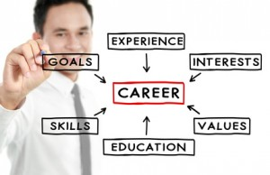 Professional resume writing services and prices vary based on career goals